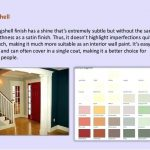 Types Interior Wall Paints India