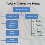 Types Wall Paints Interior Web